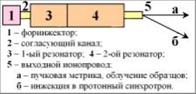 Блок-схема ускорителя И-2.